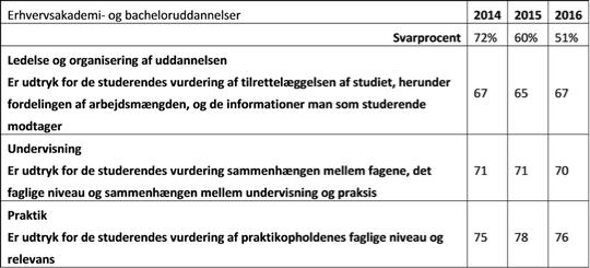 Oversigt over resultat af studietilfredshedsundersøgelse på fuldtidsuddannelserne