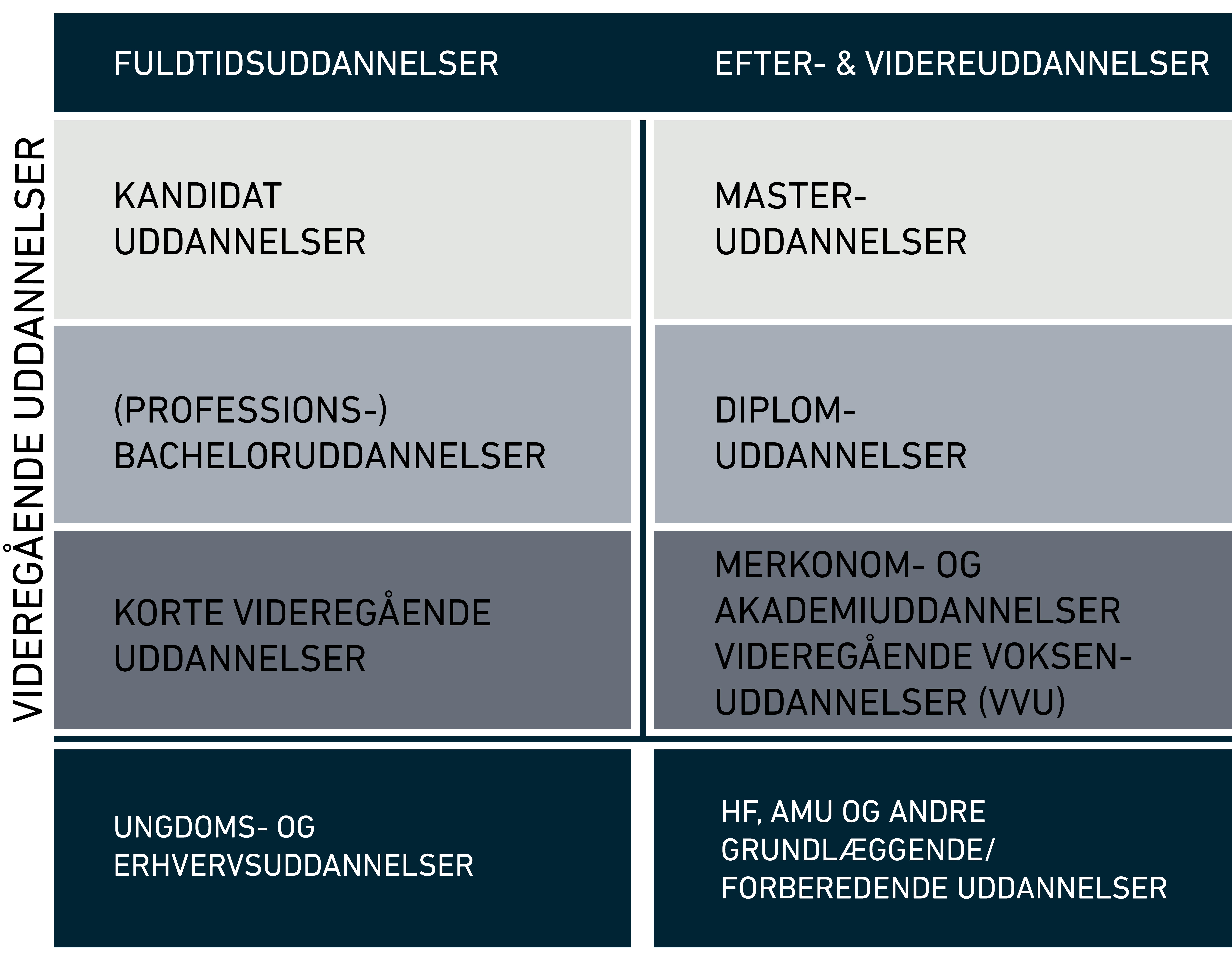 Oversigt over fultidsuddannelsernes niveauer sammenlignet med efter- og videreuddannelserne.