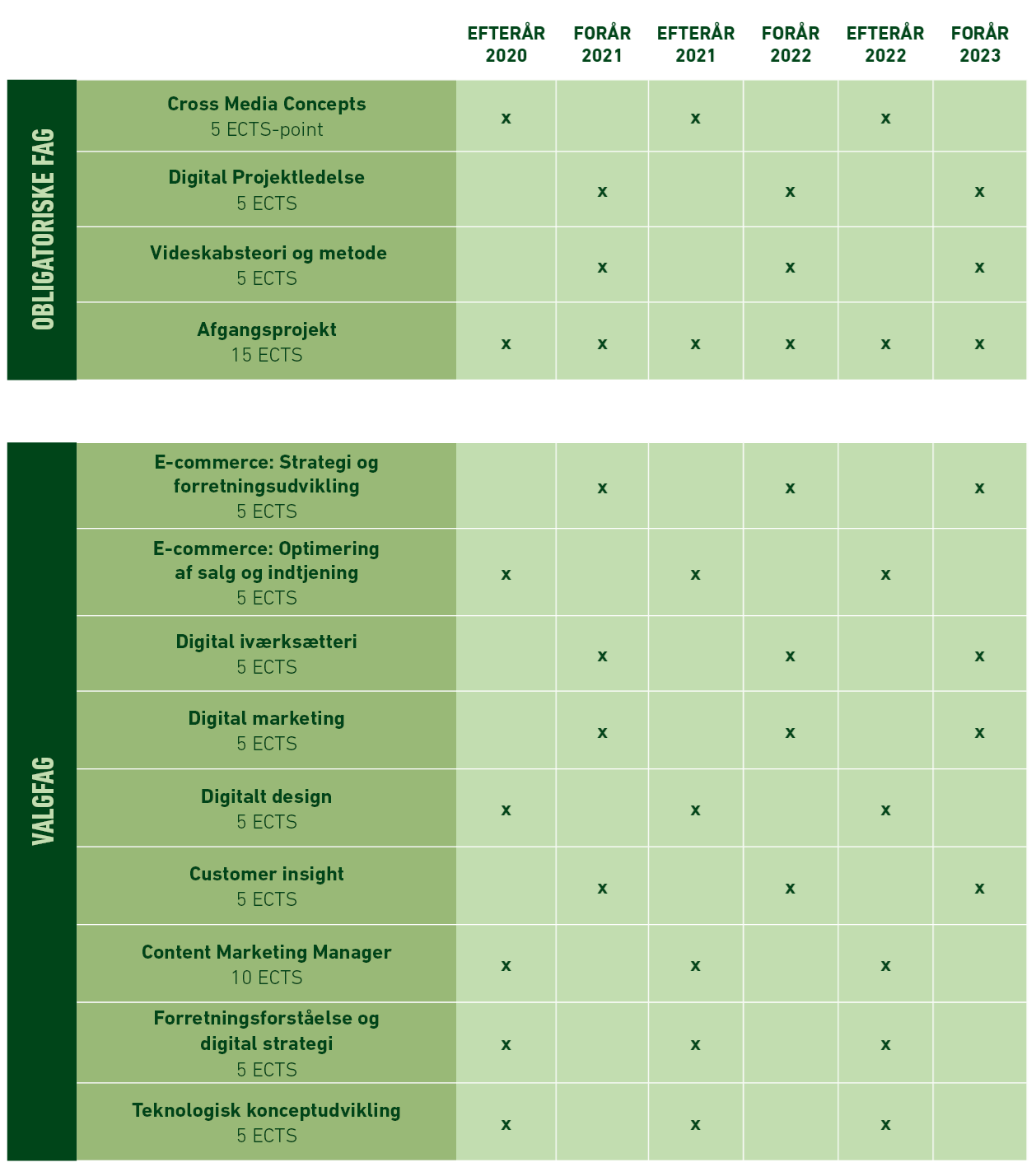 Oversigt over fagudbud på diplomuddannelsen i Digital konceptudvikling