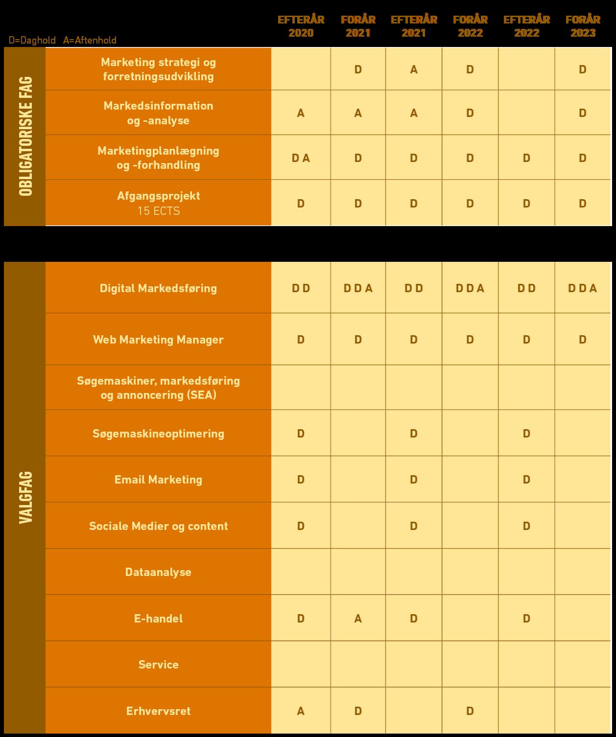 Oversigt over fagudbud på akademiuddannelse i Markedsføring