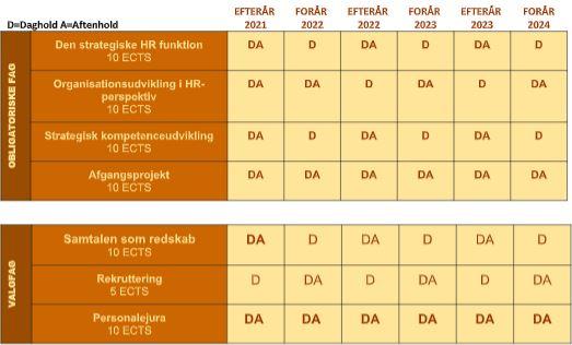 Oversigt over fagudbud på akademiuddannelsen i human resource